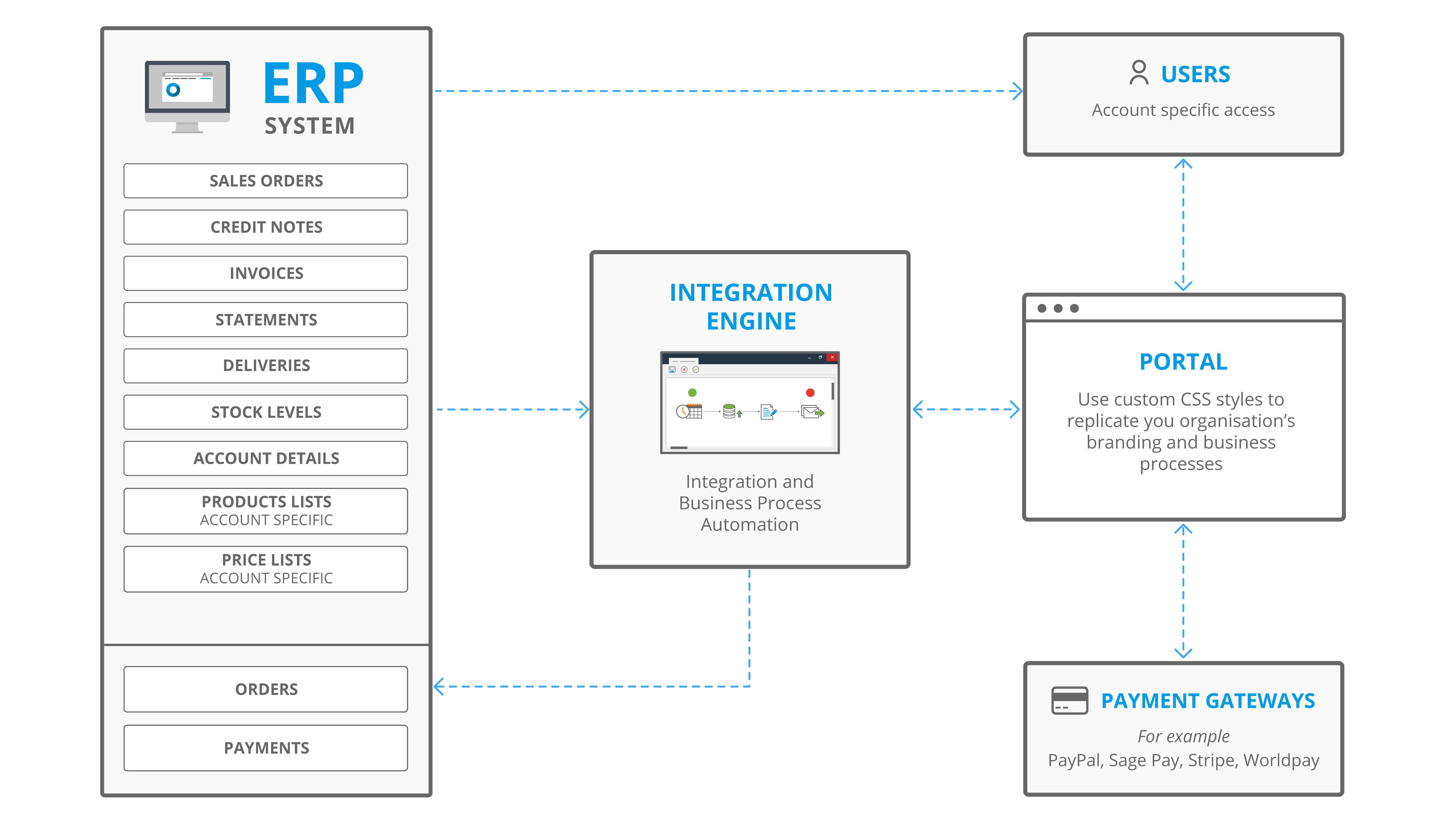 Web Portal Integration Example