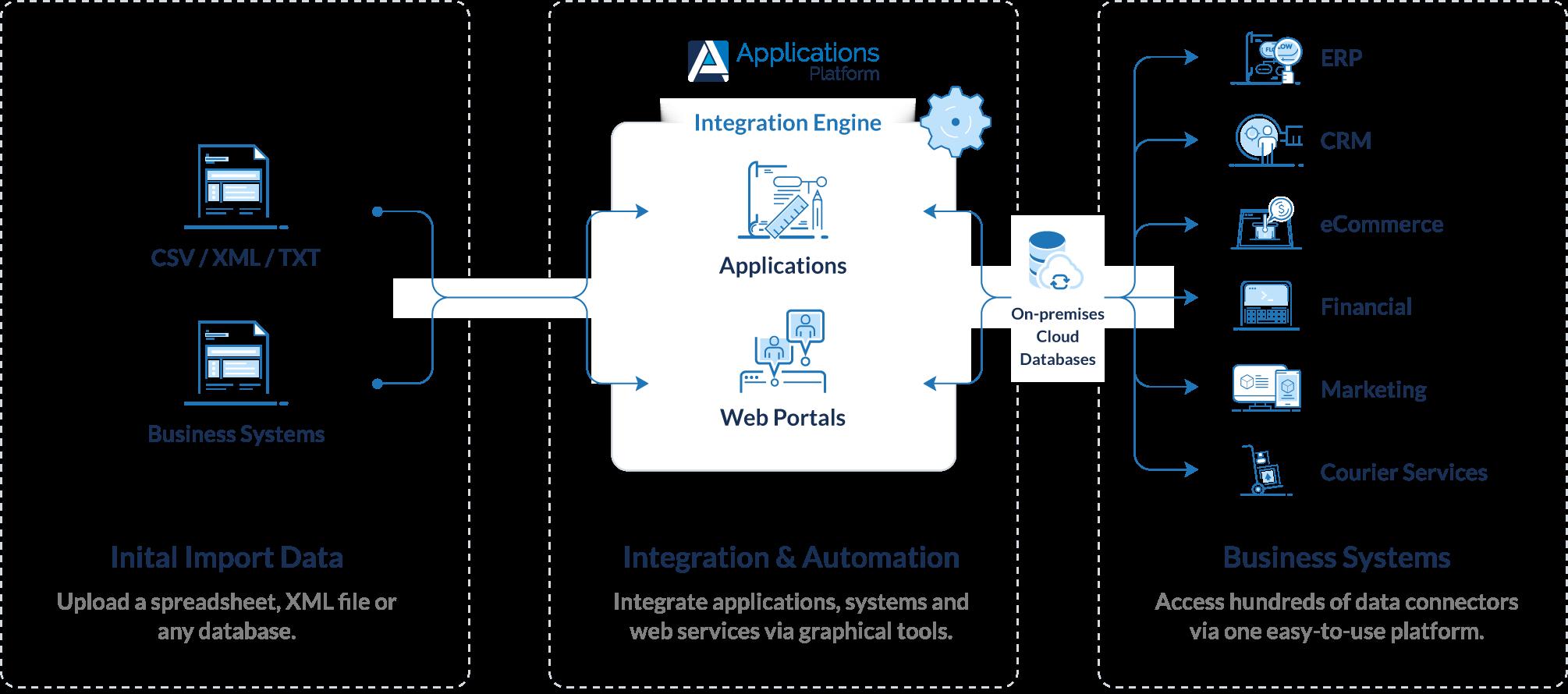 Integration Engine